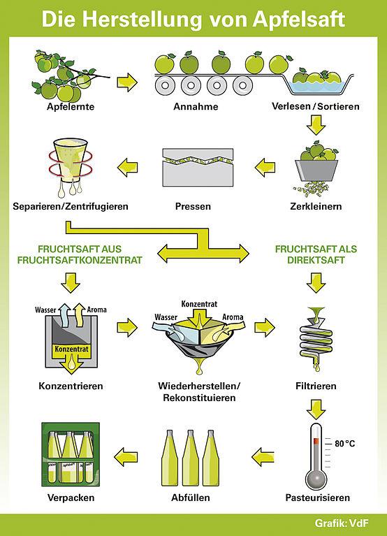 Prozess der Apfelsaft Herstellung (Direktsaft und Konzentrat)
